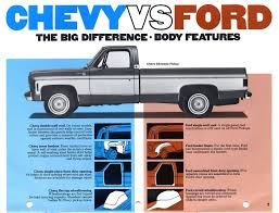 Dodge Trucks Jokes Minimalist Chevy Hater Quotes Quotesgram | Autostrach Ford Vs Chevy Dodge Jokes Ozdereinfo Ford Ranger Pulling Out Big Chevy Youtube Haha The Ford Trucks Pinterest Cars And 4x4 Near Me The Base Wallpaper 1968 W200 Vitamin C Diesel Power Magazine 2017 Ram 1500 Sport Test Drive Review Minimalist Hater Quotes Quotesgram Autostrach Lovely Chevrolet Truck Elegant Making Fun Of Google Search Dude Abides Adventures In Marketing Rotary Gear Shift Knob Rollaway Crash Invesgation Grhead Me Truck Yo Momma Joke Because If I Wanted