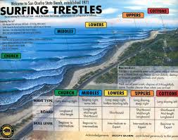 Surfing Trestles Youll Never Get Tired Of Some Many Perfect Surf Spots