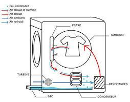 comment fonctionne un sèche linge à condensation classe a