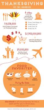 Thanksgiving Fun Facts 106 9 the Light