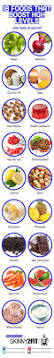 Pumpkin Seeds Testosterone by Best 25 Testosterone Production Ideas On Pinterest Boost
