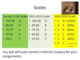 Guideline 3 Grade scales should be devised to give equal