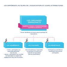 difference entre conseil d administration et bureau membres et intervenants d un projet associatif