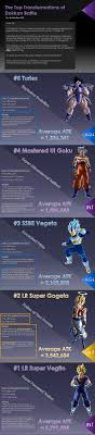 The Top Transformations Of Dokkan Battle DBZDokkanBattle