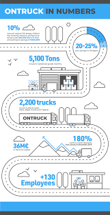 100 Trucking Terminology Freight Transport Platform Ontruck Announces Exponential Growth In