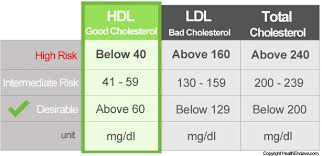 hdl cholesterol range normal hdl cholesterol ldl levels hdl cholesterol