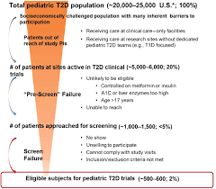 A Translational Innovation Forum Ppt Youth Onset Type 2 Diabetes Consensus Report Current Status