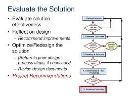 Design process2013