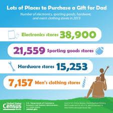 us censu bureau u s census bureau releases key statistics in honor of s day