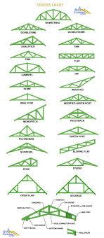104 Bowstring Truss Design Different Types Of Roof Es Roofgenius Com