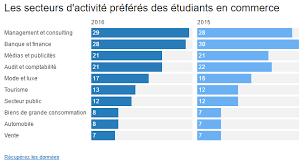 classement cabinet d audit ces multinationales qui attirent le plus les étudiants du monde