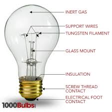 how an incandescent light bulb works 1000bulbs