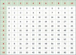 comment apprendre table de multiplication comment apprendre les tables de multiplications