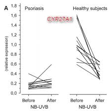 nb uvb increased vitamin d levels while decreasing psoriasis and