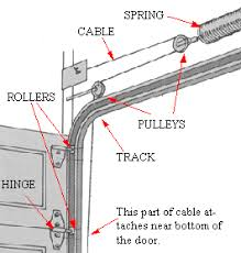 Garage door track parts latest glossary of and spring – nadidecor