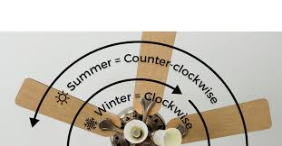 which direction should a ceiling fan spin during the summer