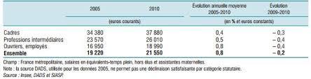 effectifs et salaires les tableaux comparés des trois fonctions
