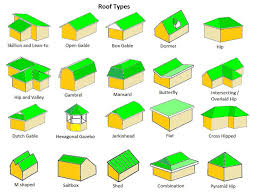Images House Plans With Hip Roof Styles by Best 25 Roof Types Ideas On Solar House Roof Tiles