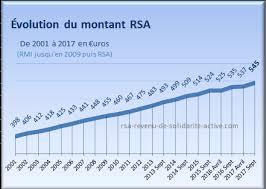 montant du rsa 2015 evolution rsa