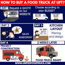 100 Where To Buy Food Trucks HOW TO BUY A FOOD TRUCK AT UFT United