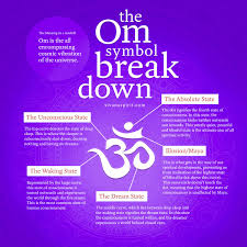 The Om Symbol Breakdown Inspirational Quotes Om Symbol Yoga