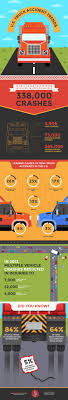 100 Truck Accident Statistics Infographic Rear View SafetyRear View Safety