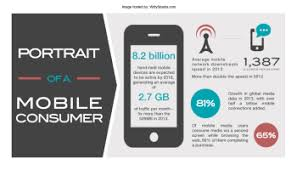 What are Smartphones in India for the Men and the Women
