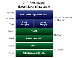 What Is The Digital Difference? Networks Vs. Protocols | Why IP ... Ubiquiti Unifi Voip Phone Executive Uvpexecutive Stereo Audio Wifi Meaning Youtube What Is Ott And How It Affecting Communication Conference Room Phones Products From Synergy Telecom Digitizing Packetizing Voice Cisco Implementations Compare Various Signaling Protocols Session Iniation Best 25 Voip Solutions Ideas On Pinterest Lpn Salary The Broadband Internet Voip Hdtv Dish Highspeed Amazoncom Grandstream Gxv3611ir_hd Infrared Dome Ip Camera Hosted Pbx Sbc Border Controller Use Case Sangoma Itnw 1380 Cooperative Education Networking Seminar 5