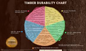 wood durability guide timber chart u0026 database gate expectations