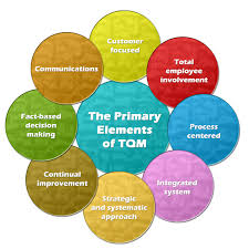 Total Quality Management TQM TQM Certification