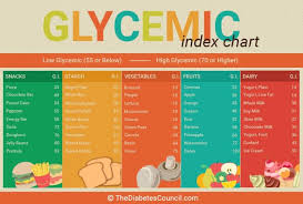 Pumpkin Seeds Glycemic Index by Low Glycemic Index Food List Print Foodfash Co