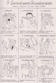 Fifties Advertising Manual Via Print Magazine