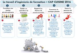 programme cap cuisine cap cuisine bordeaux awesome bordeaux with cap cuisine bordeaux