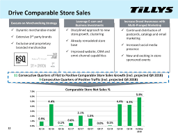 Document Tilly's, Inc. 2019 Current Report 8-K Zombie Tools Coupon Code Document Tillys Inc 2019 Current Report 8k Ebates Zumiez 10 Imgicom Penny Board Coupons Best Coupon Sites Grove City Free Book Online Fabriccom Zumiez Mens Tops Rldm Mcdonalds Uae Sherwin Williams Printable American Fniture Warehouse Code Minimalist Lucky Supermarket Policy Alpine Slide Park How To Use A Promo At Youtube Cannabis Cup Coupons Airsoft Gi Promotional Codes