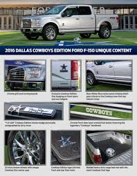 INTRO: Ford Debuts F-150 Dallas Cowboys Edition | BestRide Car Dealerships Dallas Tx Dodge Spca Hino 268a Refrigerated Box Truck This Was A Custom Made Classic Is The Buick Gmc Dealer In Metro For New Used Cars Park Cities Ford Of Ram Texas Ranger Concept 2015 Auto Show Commercial Intertional Capacity Fuso 2011 Isuzu Npr 14ft Service Utility At Industrial Power Trucks Sale In Tx Best 2018 Freeman Grapevine Serving Dfw Fort Worth Equipment Jeep Fest