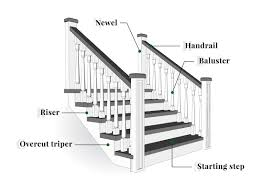 RNF Stairs And Rails – Products Stair Banister Parts Stair Banister The Part Of For Staircase Parts Neauiccom Shop Interior Railings At Lowescom Home Design Concepts Ideas Custom Birmingham Montgomery Mobile Huntsville Iron Railing Baluster Store Fitts Manufacturers Quality Spiral Options Model Replace Spindles Onwesome Images Arke Moulding Millwork Depot Piedmont Stairworks Curved And Straight Manufacturer Redecorating Remodeling Photos Oak