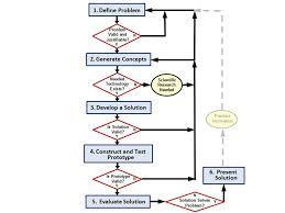 Gateway DEsign process Gateway PLTW