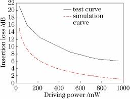 si鑒e auto 360 光锁相环路中声光移频器插入损耗特性研究及优化