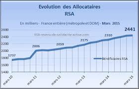 montant du rsa 2015 bénéficiaires rsa mars 2015