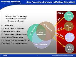 Northrop Grumman Employee Help Desk by 3rd Annual Cmmi Technology Conference And User Group Ppt Video