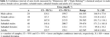 urinary parameters of trichechus inunguis mammalia sirenia
