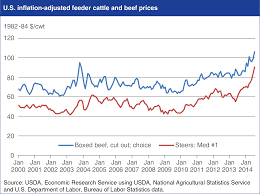 USDA ERS Charts of Note