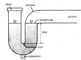 Bathroom Sink Pipe Diagram by Bathroom Sink Drain Smells Like Mildew Thedancingparent Com