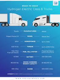 Head To Head: Hydrogen Electric Class 8 Trucks — FreightWaves Everything You Need To Know About Truck Sizes Classification Early 90s Class 8 Trucks Racedezert Daimler Forecasts 4400 68 Todays Truckingtodays Peterbilt Gets Ready Enter Electric Semi Segment Vocational Trucks Evolve Over The Past 50 Years World News Truck Sales Usa Canada Sales Up In Alternative Fuels Data Center How Do Natural Gas Work Us Up 178 July Wardsauto Sales Rise 218 Transport Topics 9 Passenger Archives Mega X 2 Dot Says Lack Of Parking Ooing Issue Photo Gnatureclass8uckleosideyorkpartsdistribution