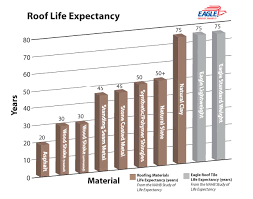 why tile eagle roofing