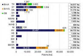 Kã Che 20000 Das Nationale Naturerbe Flächenmanagement Auf Naturerbeflächen