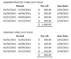 Sinking Fund Calculator Weekly by How To Calculate Body Corporate Levies