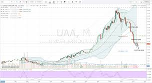 Under Armour Inc: Sell In May And Buy UAA Stock! | InvestorPlace Under Armour Stock Crash 2017 Is Ua Done Youtube Under Armour Q4 2016 Earnings Stock Crash Business Insider Mens Basketball 2013 By Squadlocker Issuu Ufp535y Youth Stock Instinct Pant Q3 Report A Look Below The Surface Nyseua Benzinga At Serious Risk Of Going Water Nike Nke Vs Investorplace Best Solutions Of For Your Armoir Drops After Athletes Call Out Ceo Over Trump Vs Which Athletic Is No 1 Buy In Teens Or Single Digits Ahead Las Vegas Circa July Outlet Shop