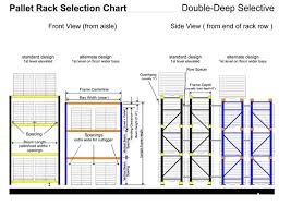 Double Deep Racking Compare With Selctive