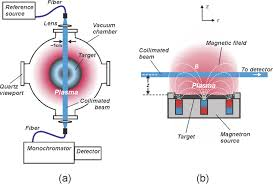 Hollow Cathode Lamp In Aas by Diagnostics Of Magnetron Sputtering Discharges By Resonant